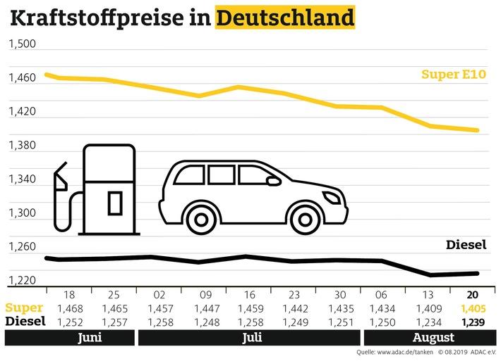 diesel teurer benzin erneut billiger abwaertstrend der spritpreise waehrt nur kurz - Diesel teurer, Benzin erneut billiger Abwärtstrend der Spritpreise währt nur kurz
