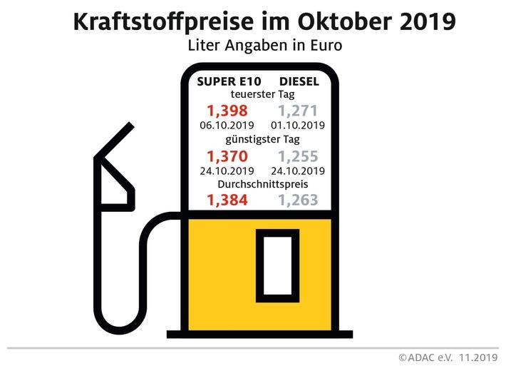 benzin im oktober billiger diesel teurer preisdifferenz zwischen benzin und diesel so gering wie zuletzt im maerz - Benzin im Oktober billiger, Diesel teurer Preisdifferenz zwischen Benzin und Diesel so gering wie zuletzt im März