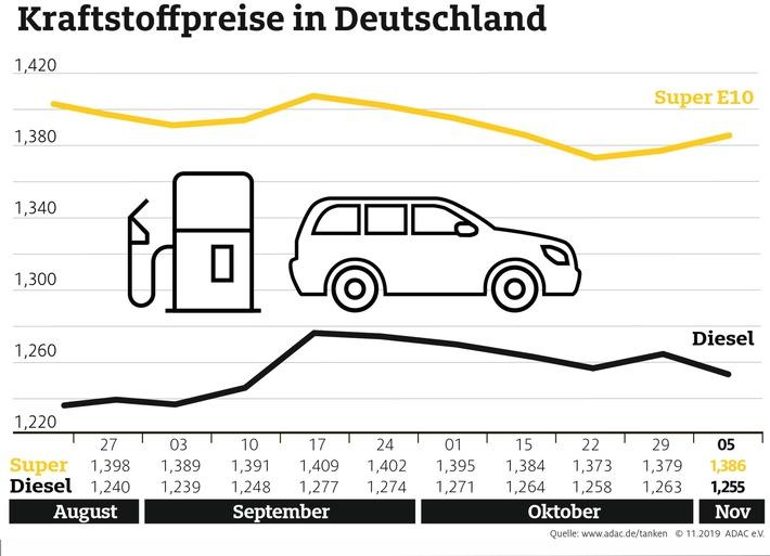 benzin teurer diesel guenstiger als in der vorwoche rohoelnotierungen steigen - Benzin teurer, Diesel günstiger als in der Vorwoche Rohölnotierungen steigen