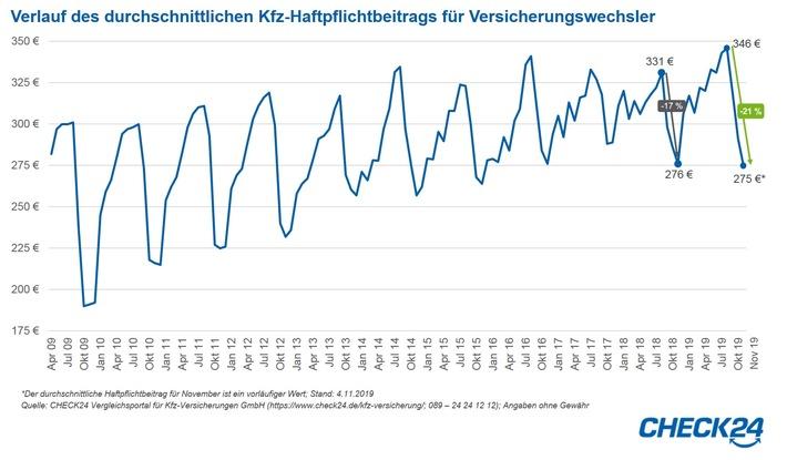 kfz versicherung haftpflichtbeitrag seit august um 21 prozent gesunken - Kfz-Versicherung: Haftpflichtbeitrag seit August um 21 Prozent gesunken