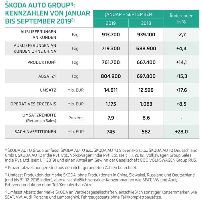 skoda auto steigert in den ersten neun monaten 2019 umsatz und operatives ergebnis - SKODA AUTO steigert in den ersten neun Monaten 2019 Umsatz und Operatives Ergebnis